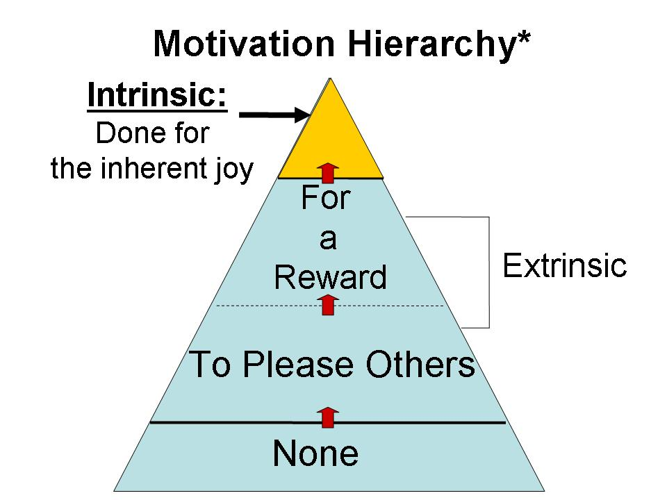 Corrupt The Brand A New Hierarchy Of Motivation