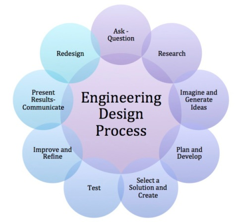engineer design small